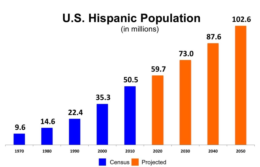 chart of hispanic pop growth